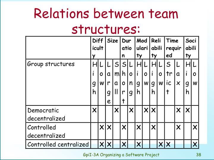 Relations between team structures: