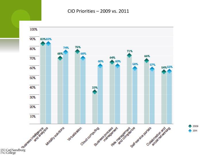 CIO Priorities – 2009 vs. 2011