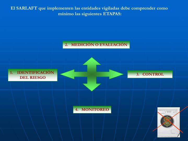 El SARLAFT que implementen las entidades vigiladas debe comprender como