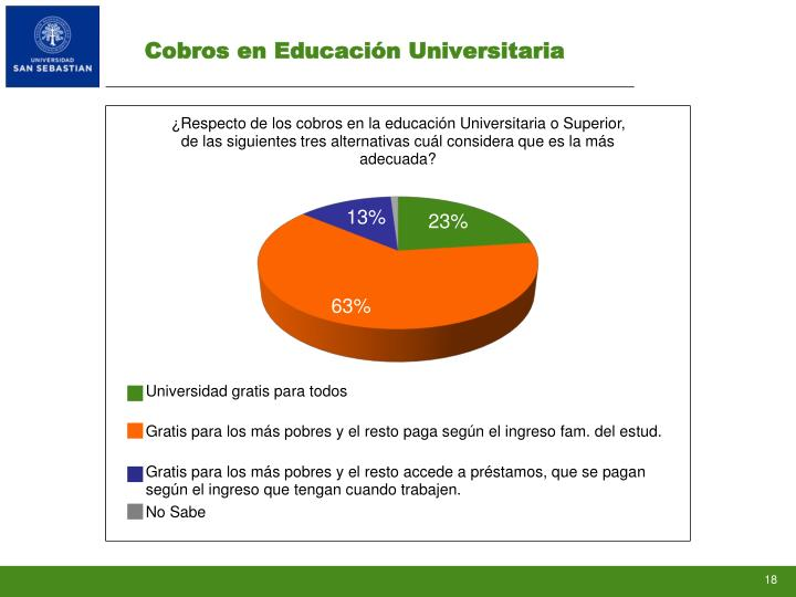 Cobros en Educación Universitaria