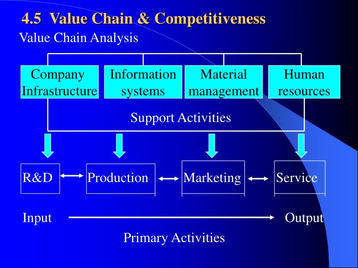 4 5 value chain competitiveness