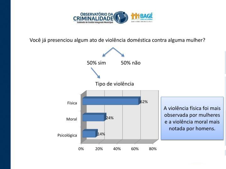 Você já presenciou algum ato de violência doméstica contra alguma mulher?