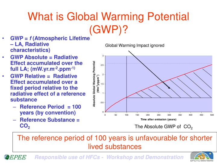 What is global warming potential gwp