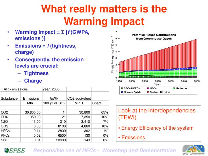 What really matters is the Warming Impact