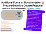additional forms or documentation to prepare submit a course proposal