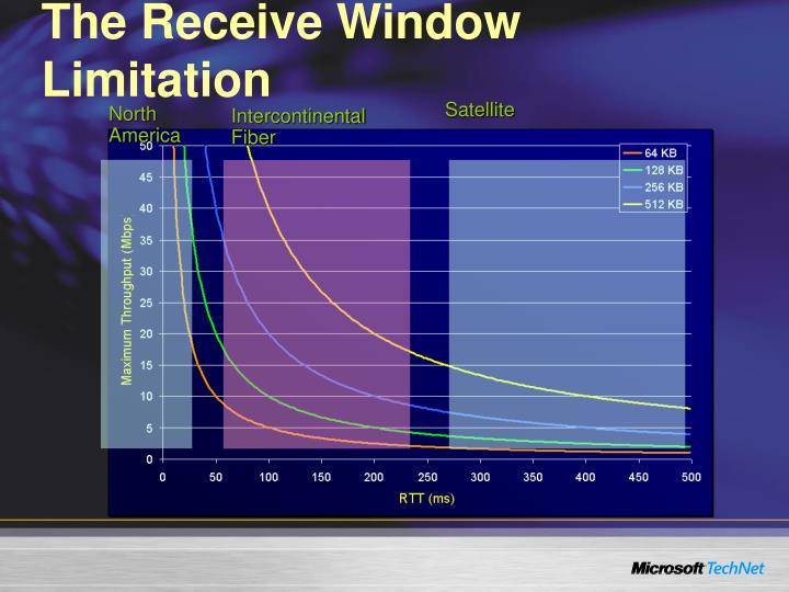 The Receive Window Limitation