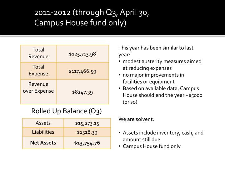 2011-2012 (through Q3, April 30, Campus House fund only)