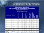 personnel performance1