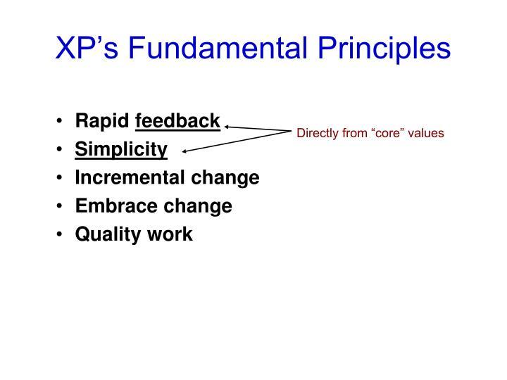 XP's Fundamental Principles
