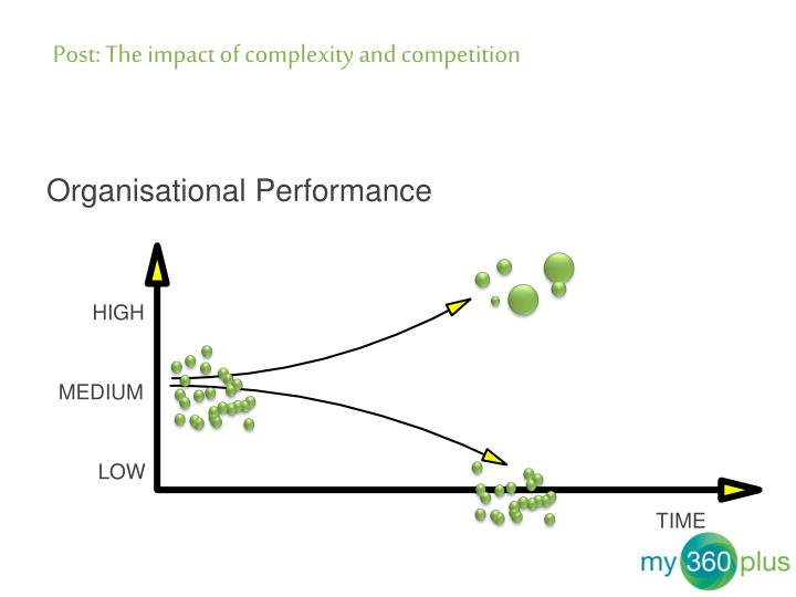 Post: The impact of complexity and competition