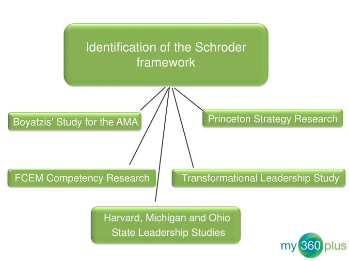 Identification of the Schroder framework