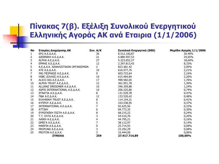 Πίνακας 7(β). Εξέλιξη Συνολικού Ενεργητικού Ελληνικής Αγοράς ΑΚ ανά Εταιρια (1/1/2006)