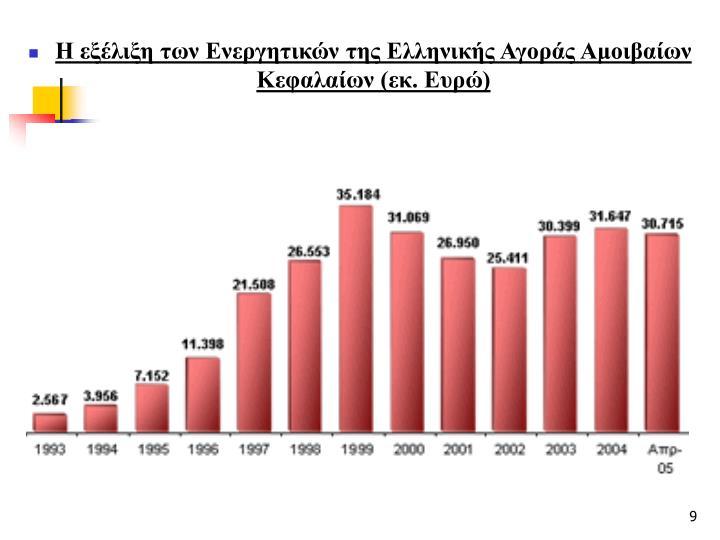 Η εξέλιξη των Ενεργητικών της Ελληνικής Αγοράς Αμοιβαίων Κεφαλαίων (εκ. Ευρώ)