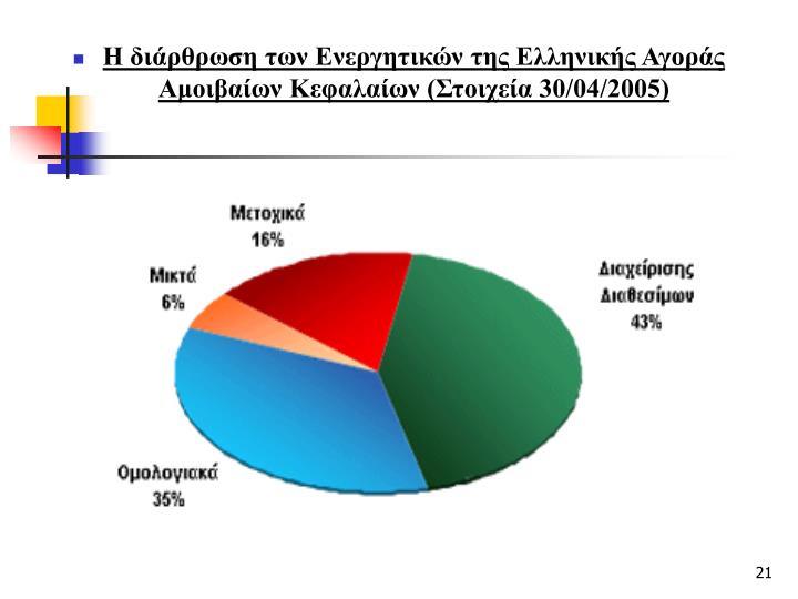 Η διάρθρωση των Ενεργητικών της Ελληνικής Αγοράς Αμοιβαίων Κεφαλαίων (Στοιχεία 30/04/2005)