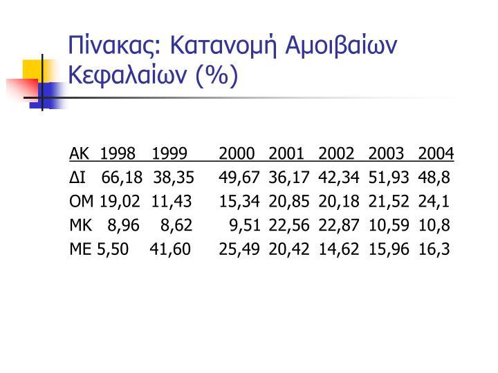 Πίνακας: Κατανομή Αμοιβαίων Κεφαλαίων (%)