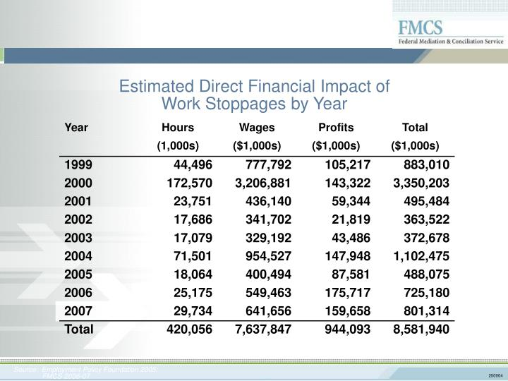 Estimated Direct Financial Impact of