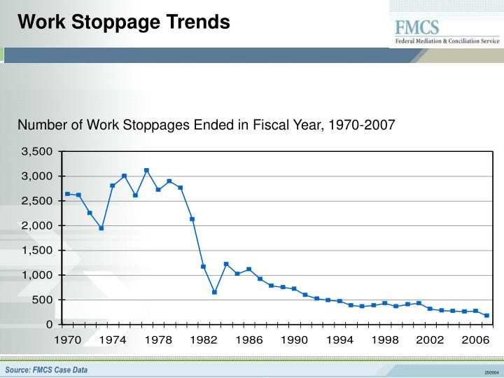 Work Stoppage Trends