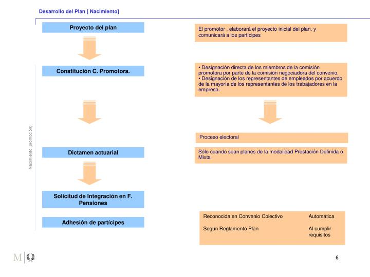 Desarrollo del Plan [ Nacimiento]