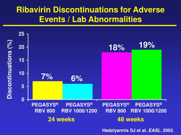 Ribavirin Discontinuations for Adverse Events / Lab Abnormalities