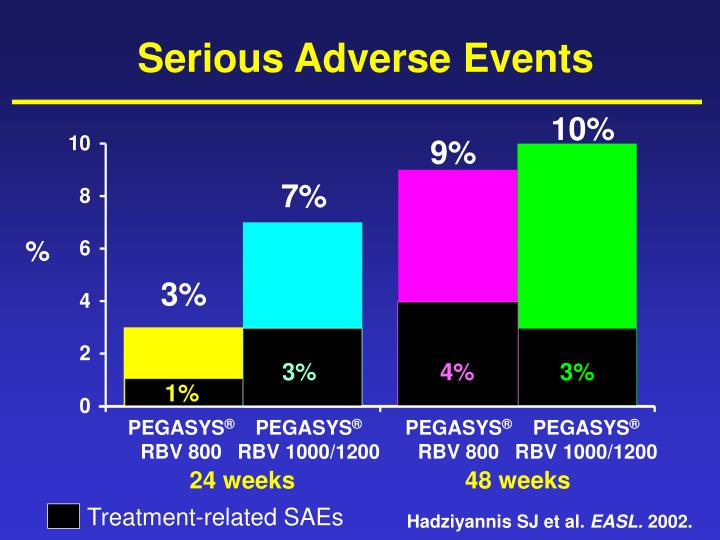 Treatment-related SAEs