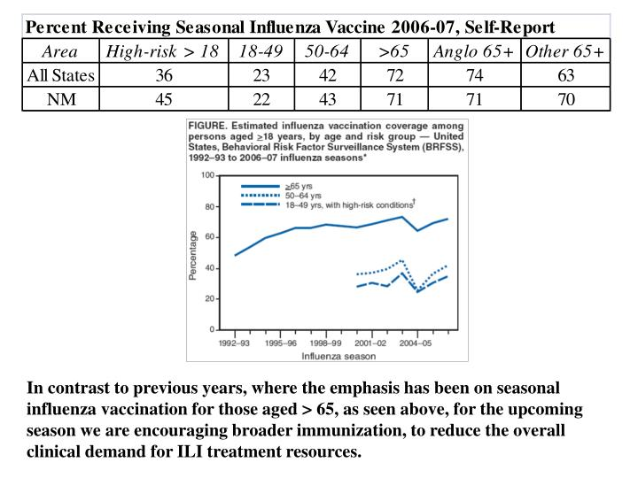 In contrast to previous years, where the emphasis has been on seasonal influenza vaccination for those aged > 65, as seen above, for the upcoming season we are encouraging broader immunization, to reduce the overall clinical demand for ILI treatment resources.