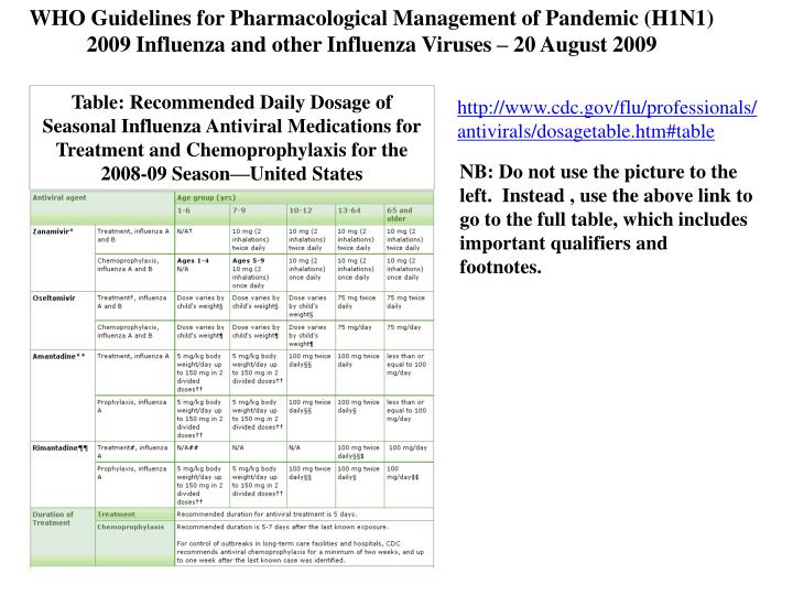 WHO Guidelines for Pharmacological Management of Pandemic (H1N1) 2009 Influenza and other Influenza Viruses – 20 August 2009