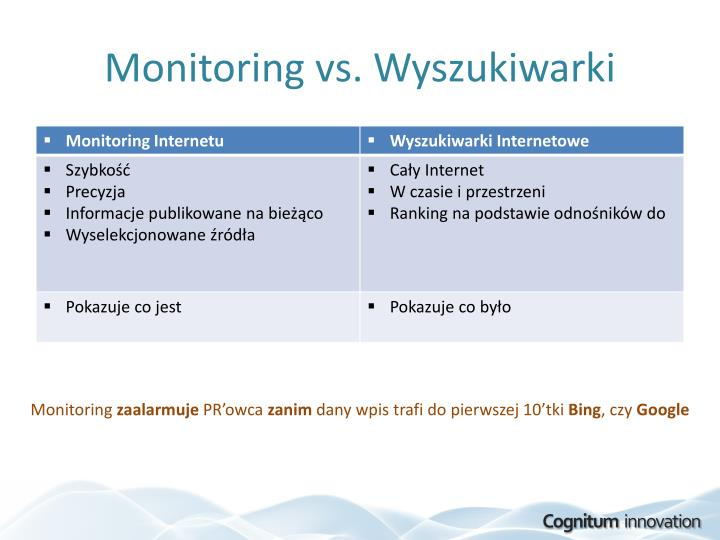 Monitoring vs wyszukiwarki