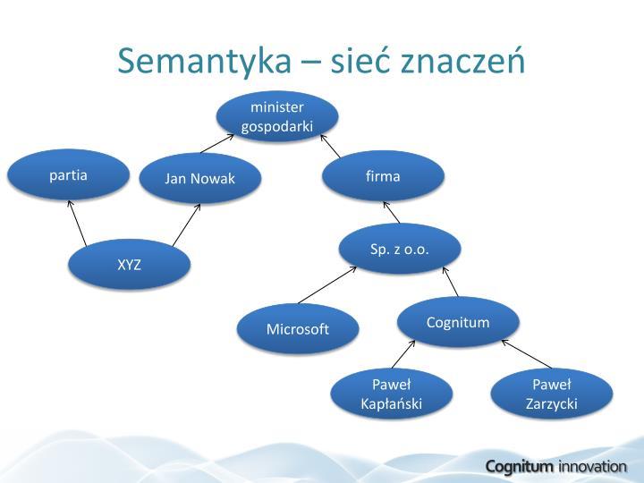 Semantyka – sieć znaczeń