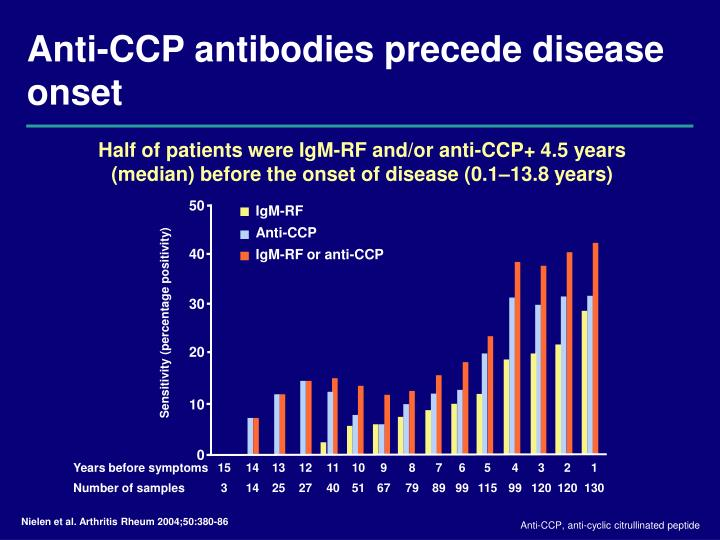 Anti-CCP antibodies precede disease onset