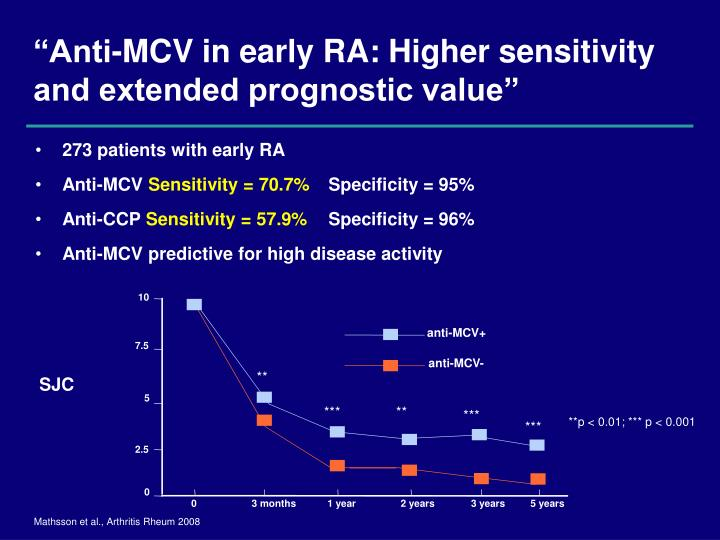 273 patients with early RA