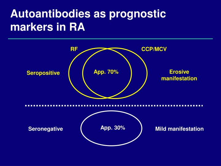 Autoantibodies as prognostic markers in RA