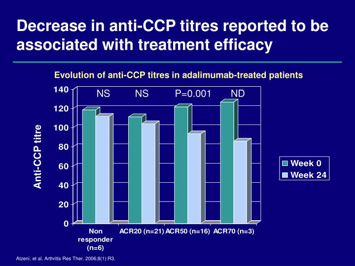 Decrease in anti-CCP titres reported to be associated with treatment efficacy