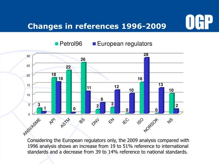 Changes in references 1996-2009