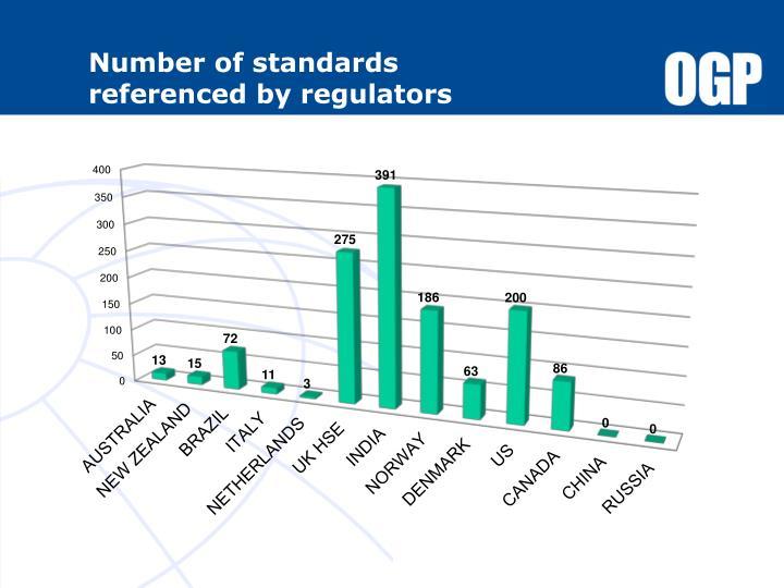 Number of standards          referenced by regulators