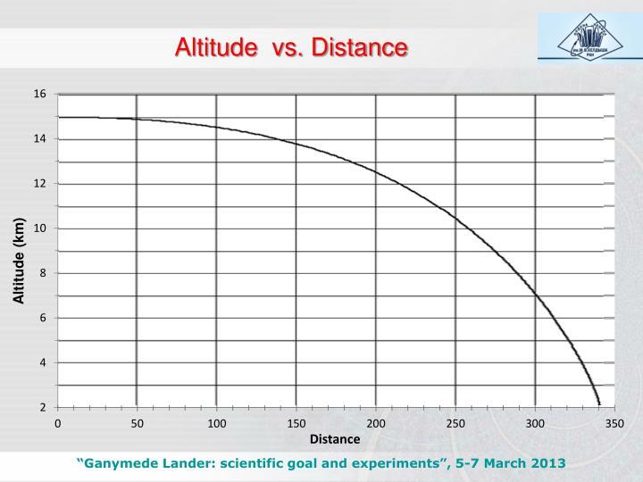 Altitude  vs. Distance