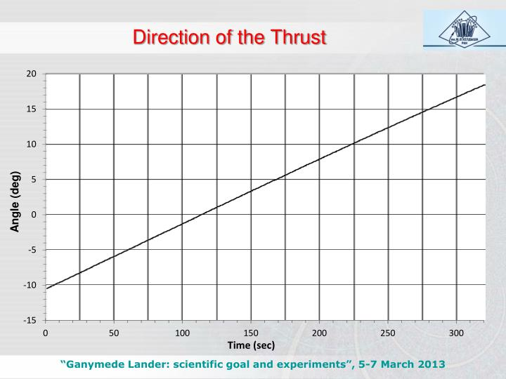 Direction of the Thrust