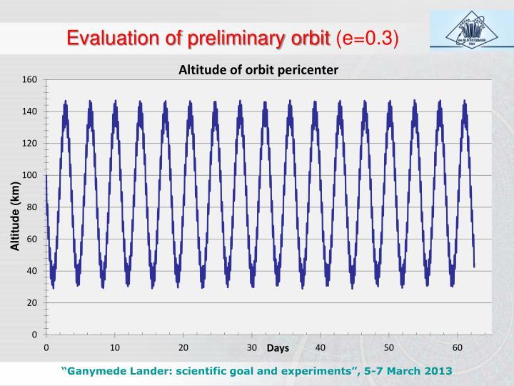 Evaluation of preliminary orbit