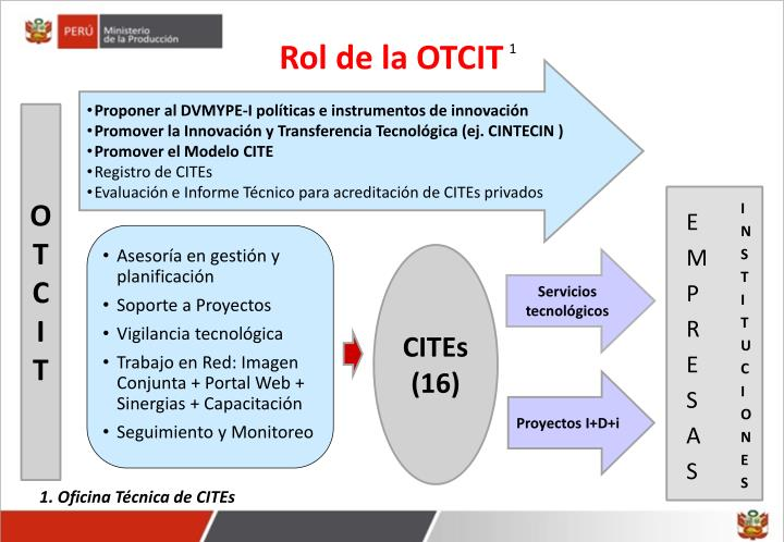 Rol de la OTCIT