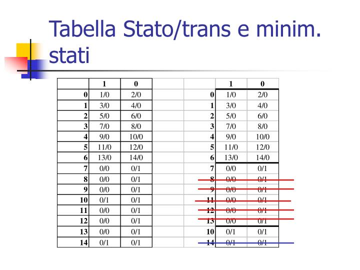 Tabella Stato/trans e minim.
