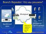 branch repeater1