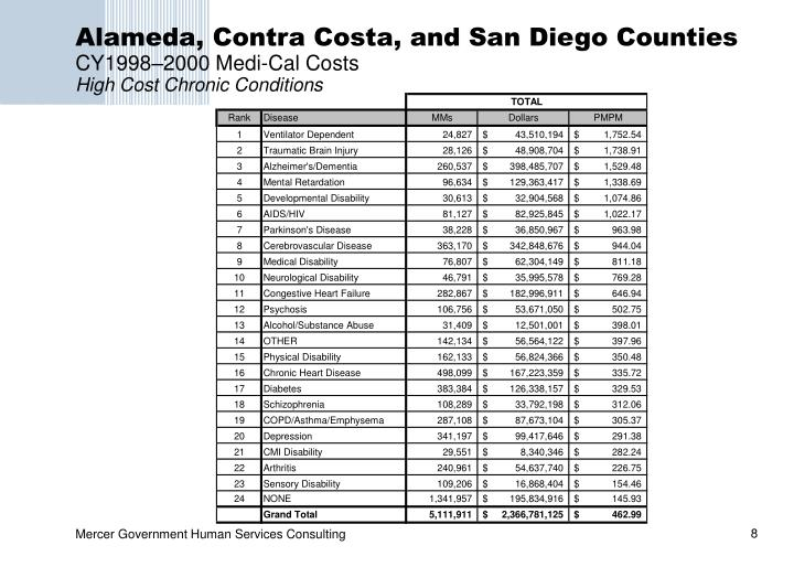 Alameda, Contra Costa, and San Diego Counties