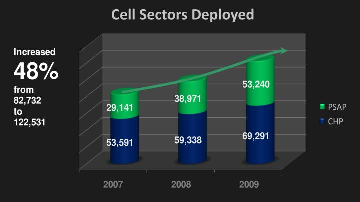 Cell Sectors Deployed
