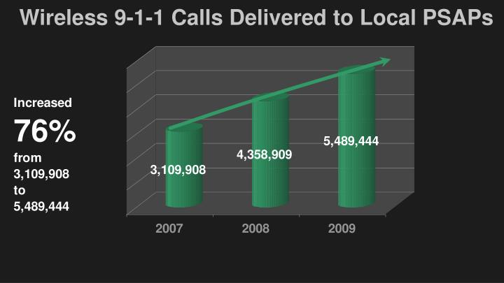 Wireless 9-1-1 Calls Delivered to Local PSAPs