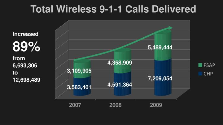 Total Wireless 9-1-1 Calls Delivered
