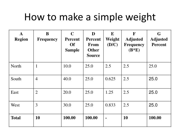How to make a simple weight