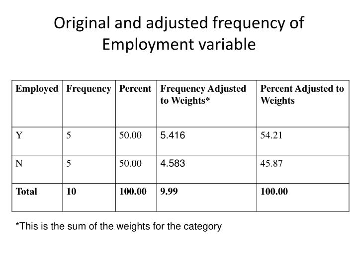 Original and adjusted frequency of Employment variable
