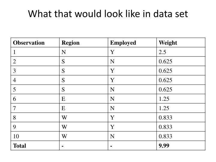 What that would look like in data set