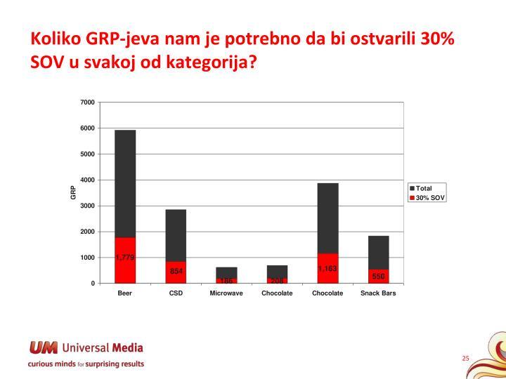 Koliko GRP-jeva nam je potrebno da bi ostvarili 30% SOV u svakoj od kategorija