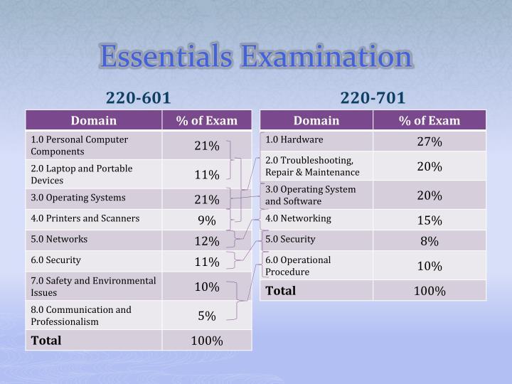 Essentials examination