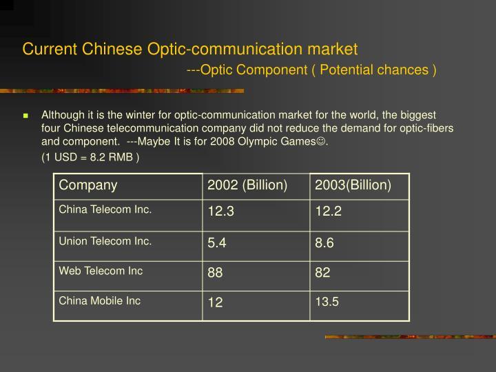 Current Chinese Optic-communication market